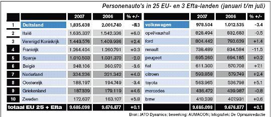 Economie Inflatie In Augustus Weer Lager