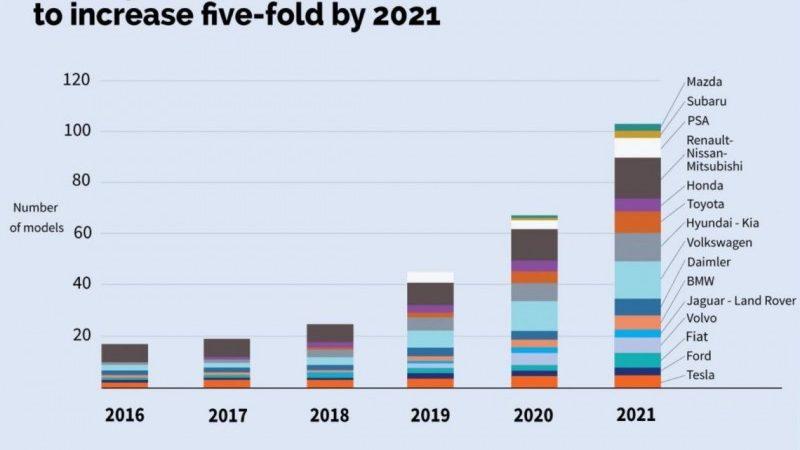 Automobielmanagement Nl Aanbod Elektrische Auto S Explodeert In 2021