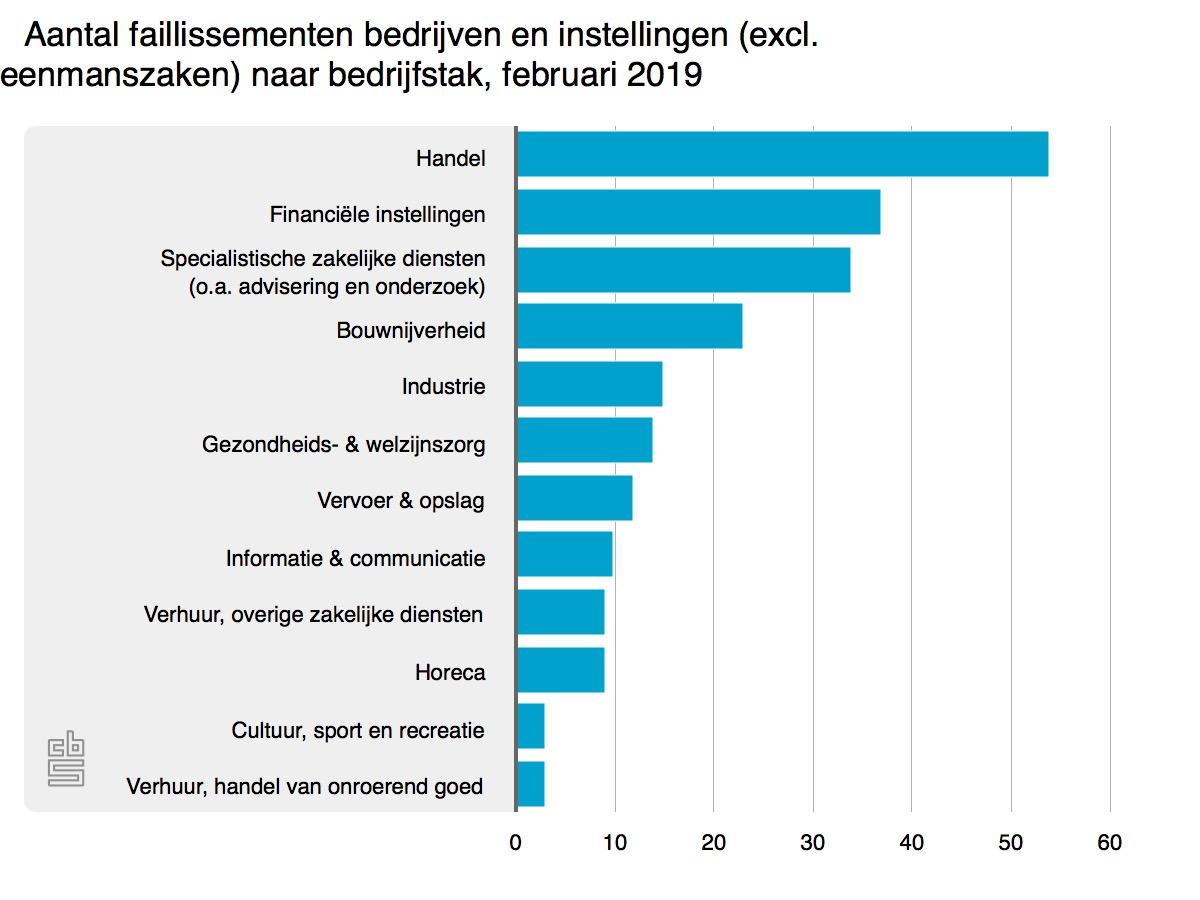 Automobielmanagement.nl > CBS: Aantal faillissementen ...