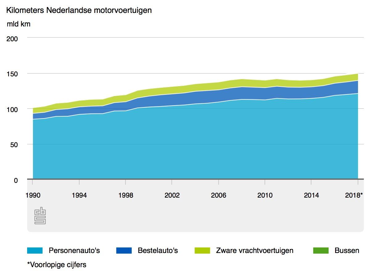 Motorvoertuigen rijden helft meer kilometers dan in 1990